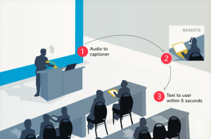 Diagram showing how in Ai-Live, audio is directed to captioner at a remote location, is captioned and then sent to the user as text within 5 seconds