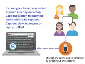 Diagram showing how speech is picked up by microphone and connected to zoom meeting on laptop, by bluetooth